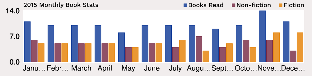 Chart of Books per Month, with fiction/non-fiction percentage