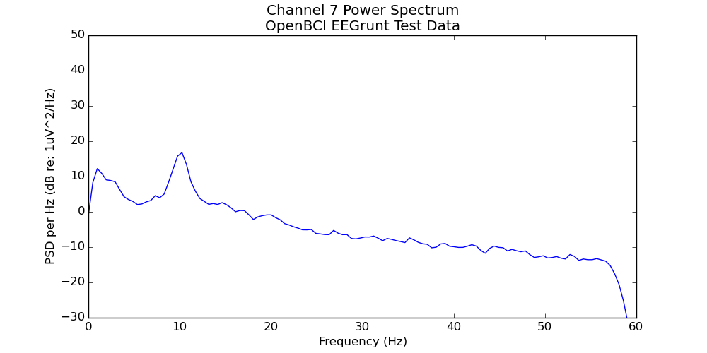 Easy as Py: Python EEG data analysis with EEGrunt — The