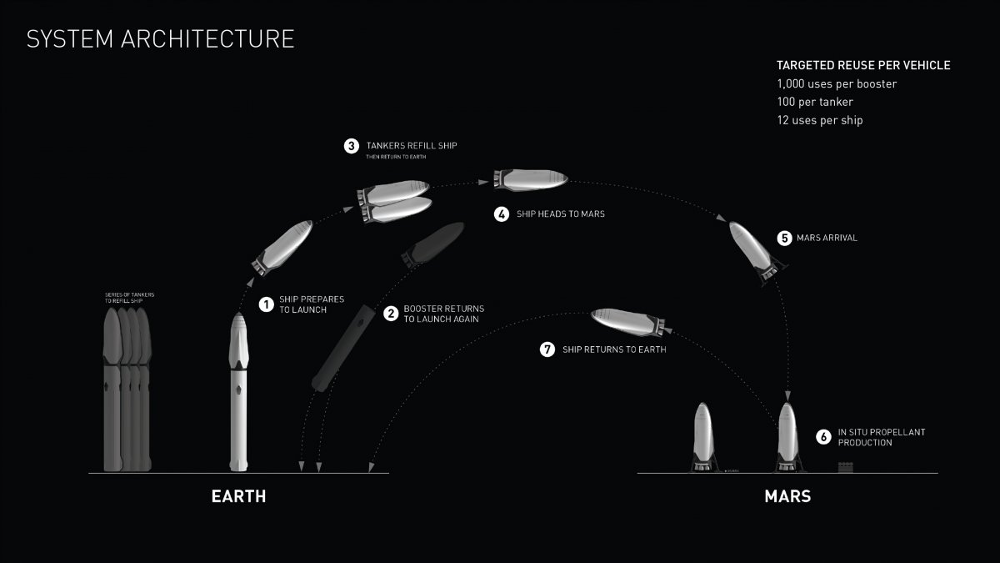 Architecture of the SpaceX Interplanetary Transport System