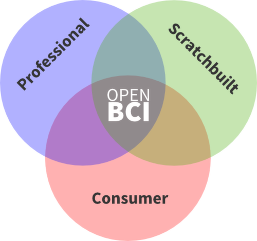 OpenBCI Venn Diagram