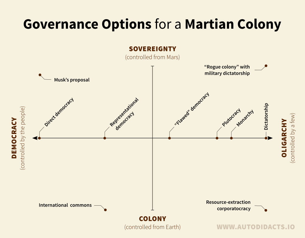 Options for governance of a Martian Colony